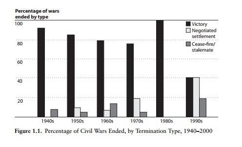 civil wars graph