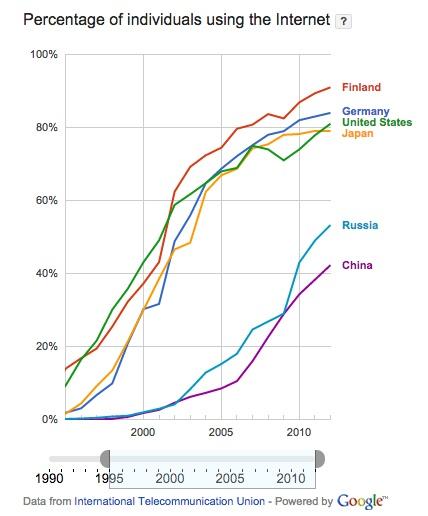 Verkon käyttöaste maailmalla (Kansainvälinen televiestintäliitto ITU)