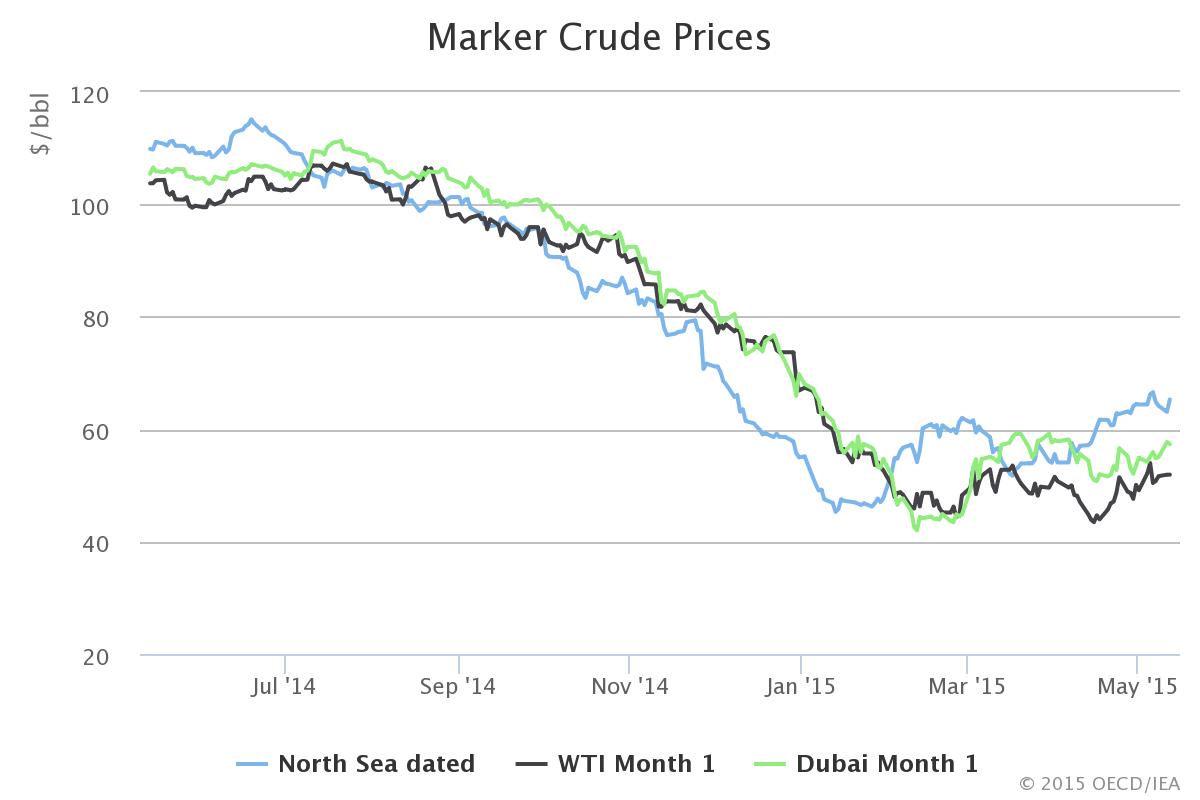 EIA - Marker Crude Prices