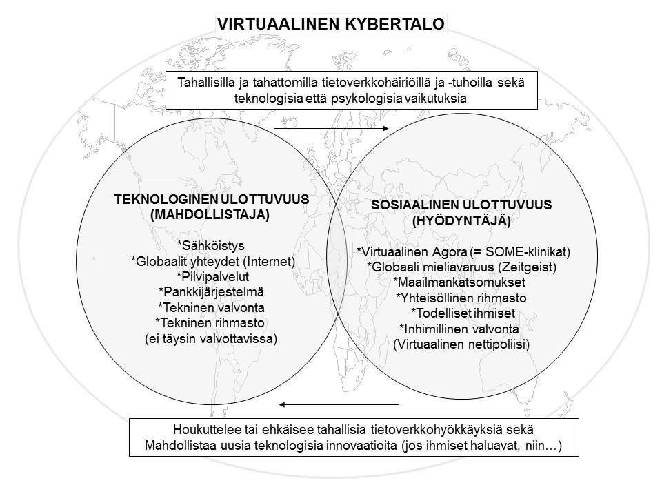 Kyberin teknologinen ja sosiaalinen ulottuvuus (Sirén & Huhtinen, 2015)