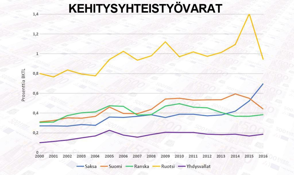 Kehitysyhteistyövarat (tilasto)
