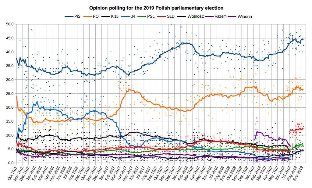 Puolalaisten puolueiden kannatus