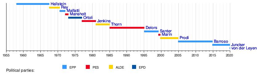 Euroopan komission presidentit ja heidän puolueryhmänsä kaaviossa