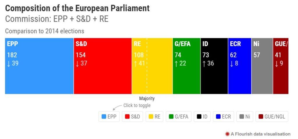 Euroopan parlamentin puolueet prosentteina